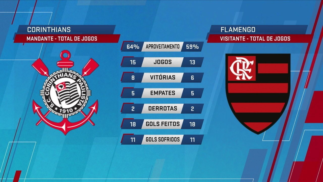 Espião Estatístico mostra desempenho de Corinthians e Flamengo em 2019