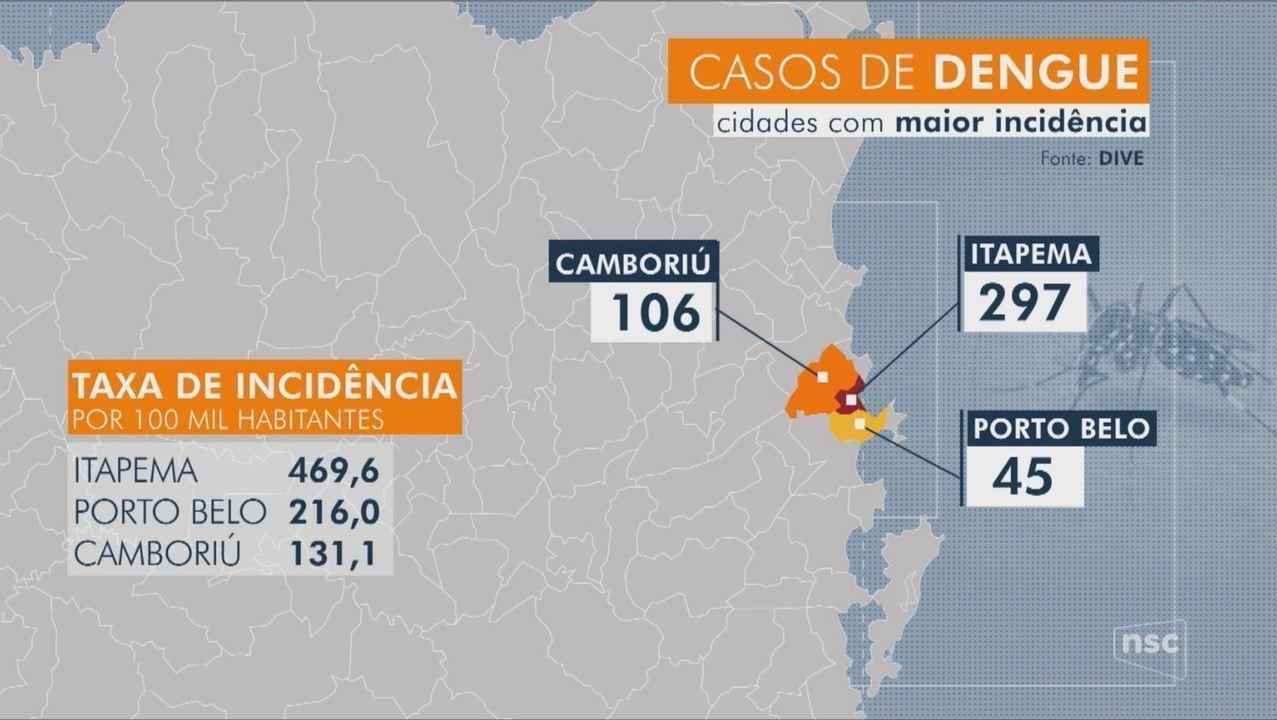 Itapema registra epidemia de dengue, com quase 300 casos contraídos dentro do município