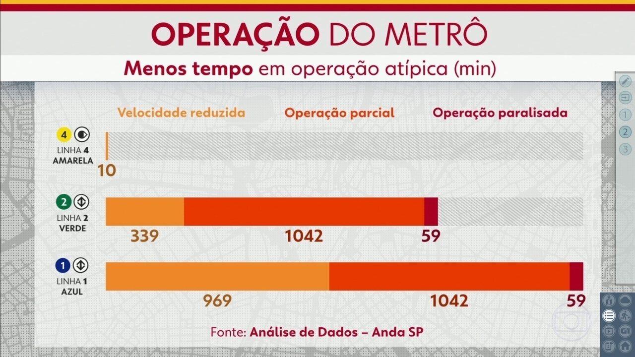 O Anda SP mostra as operações atípicas das linhas do Metrô de São Paulo