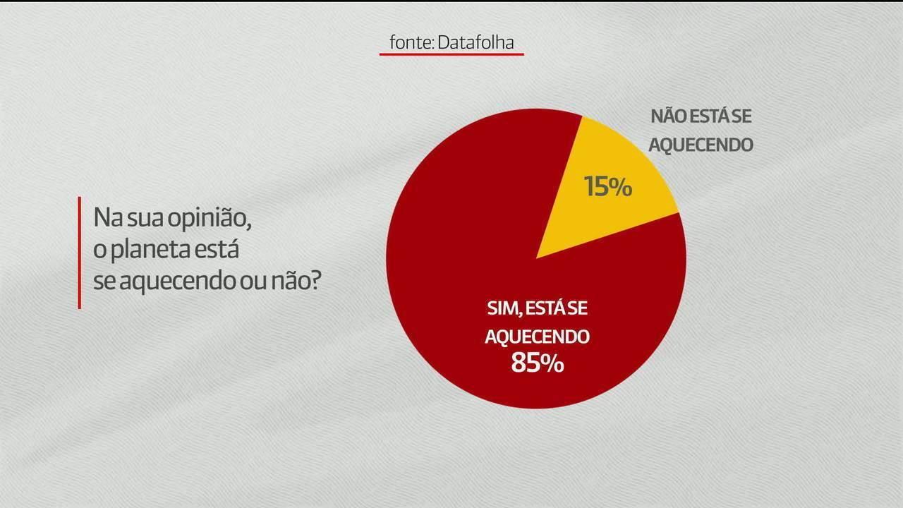 Segundo Datafolha, 85% dos brasileiros afirmam que o planeta está aquecendo