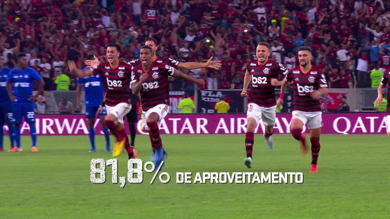 Espião Estatístico mostra o números de Flamengo e Internacional na temporada
