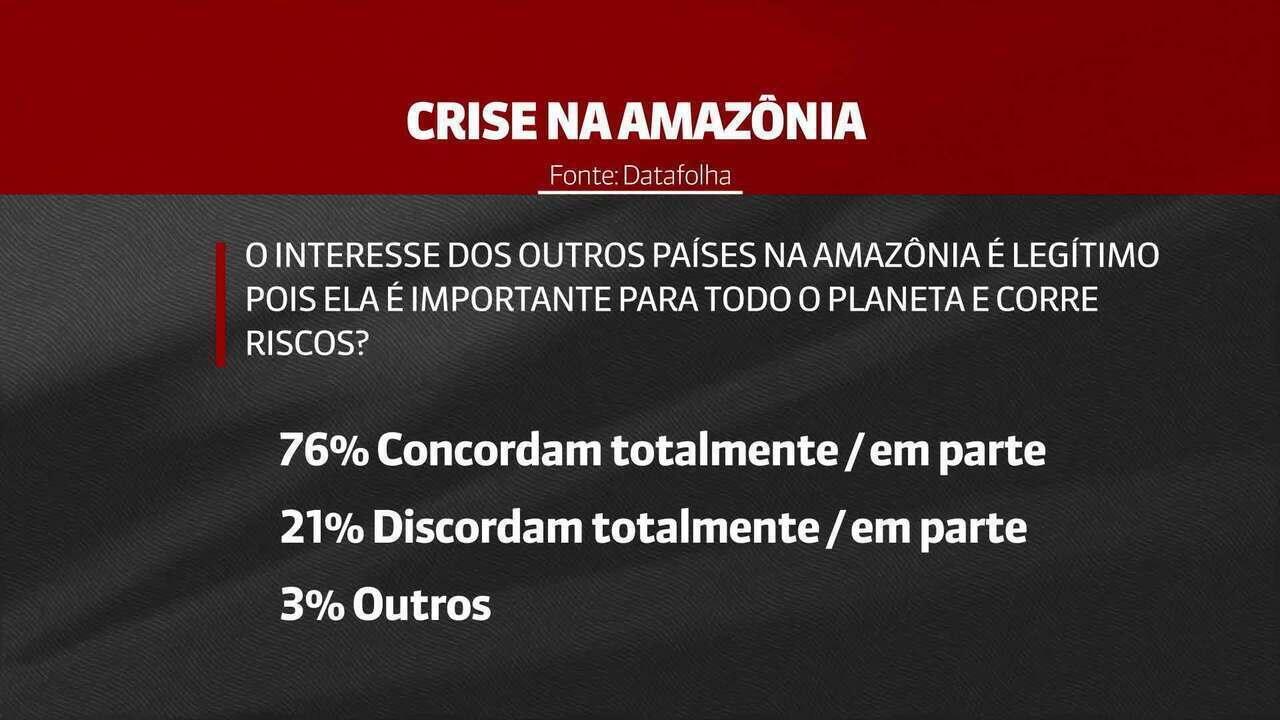 Datafolha: interesse estrangeiro na Amazônia é legítimo para 76% dos entrevistados