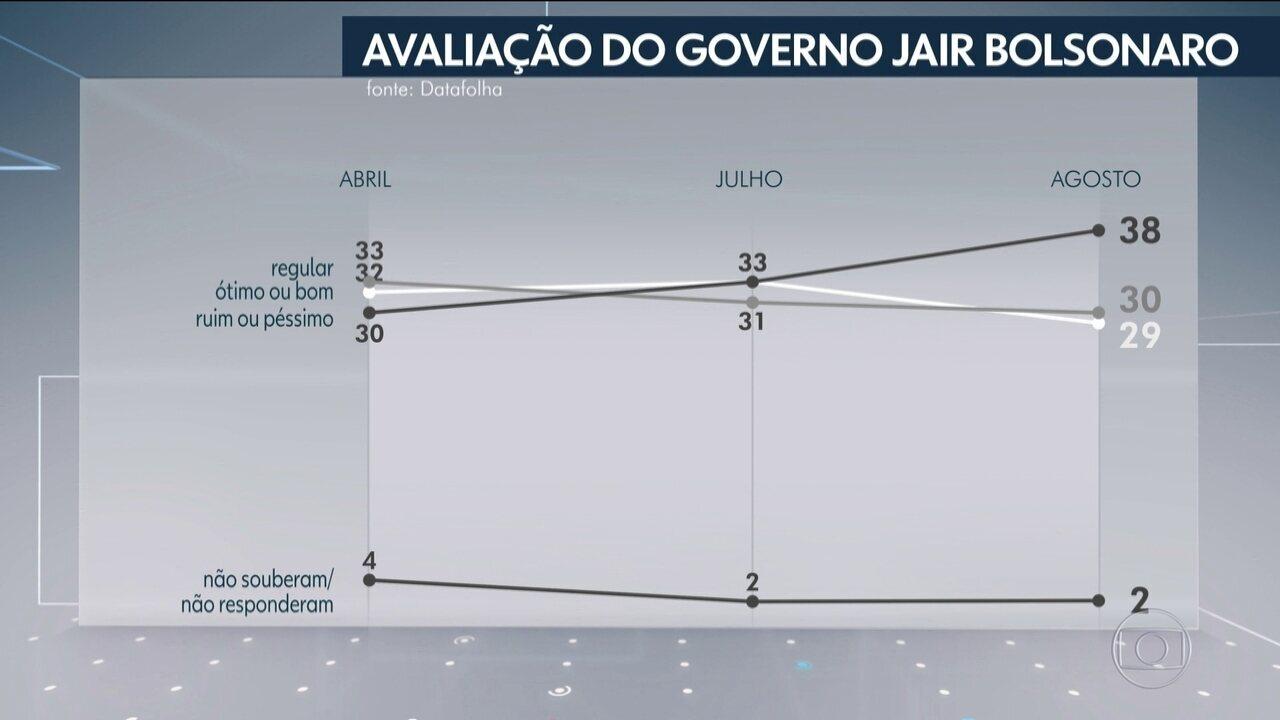 Datafolha divulga pesquisa de avaliação do governo Bolsonaro