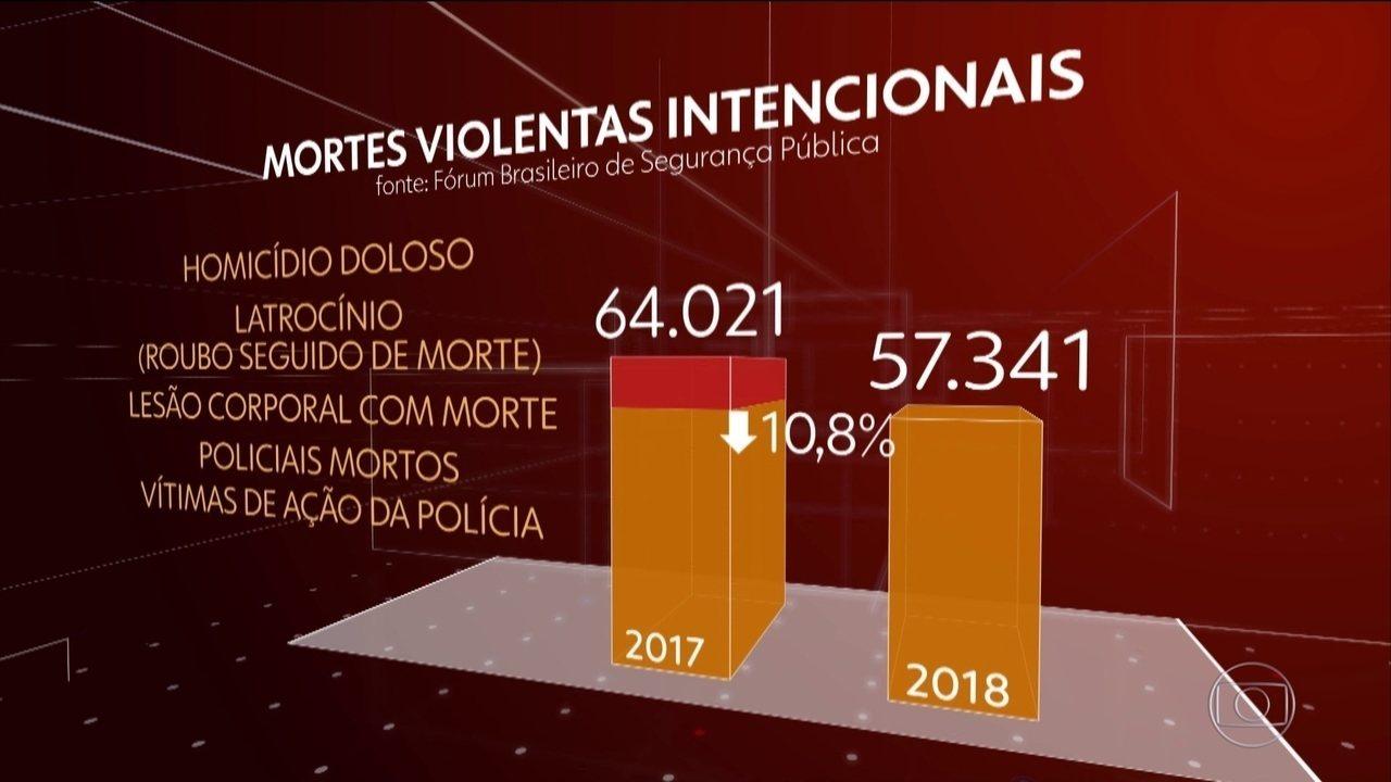 Levantamento sobre a violência mostra queda do número de assassinatos no país em 2018