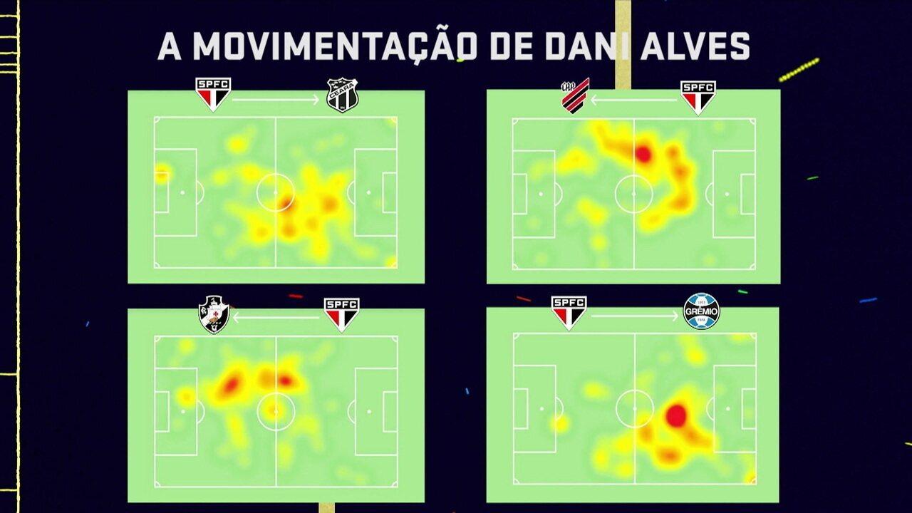 Seleção SporTV mostra mapa de calor com movimentação de Daniel Alves pelo São Paulo