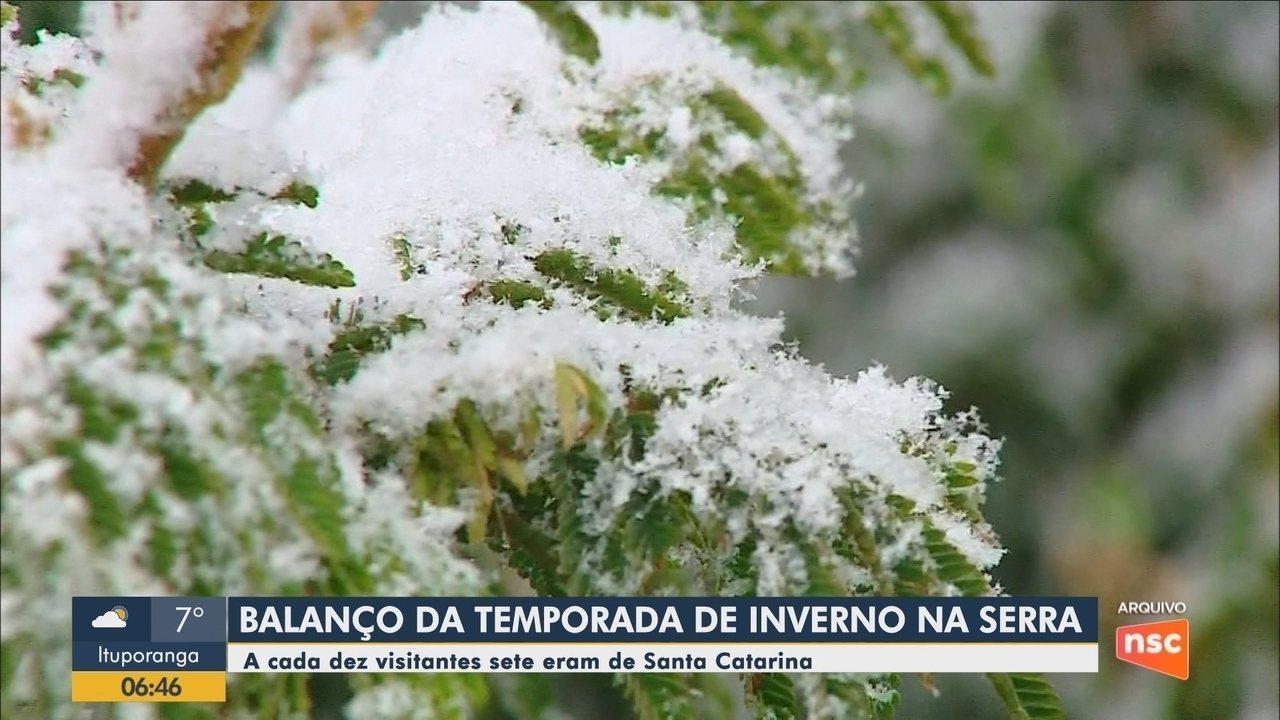 Balanço da temporada de inverno na Serra aponta que a cada dez visitantes, sete são de SC