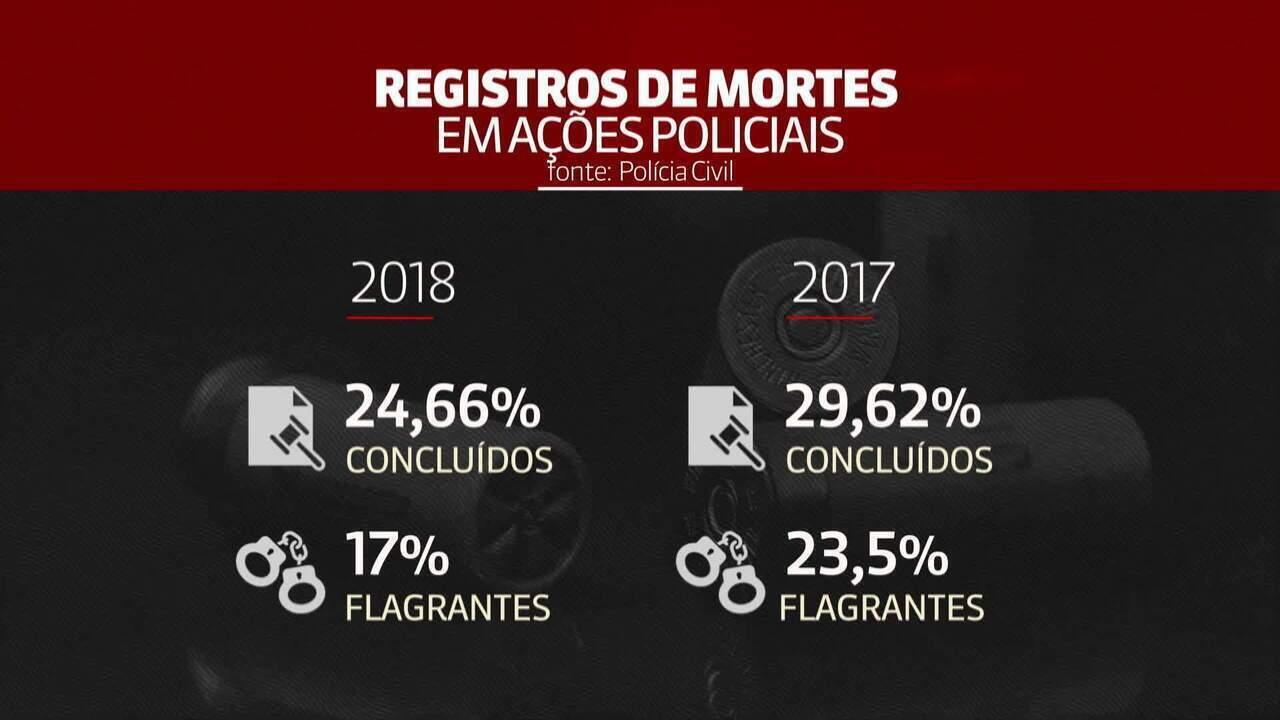 Maioria dos inquéritos de mortes em ações policiais no Rio está em aberto