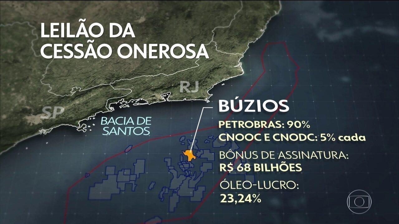 Megaleilão do pré-sal alcança R$ 70 bilhões, maior valor arrecadado em leilões de petróleo