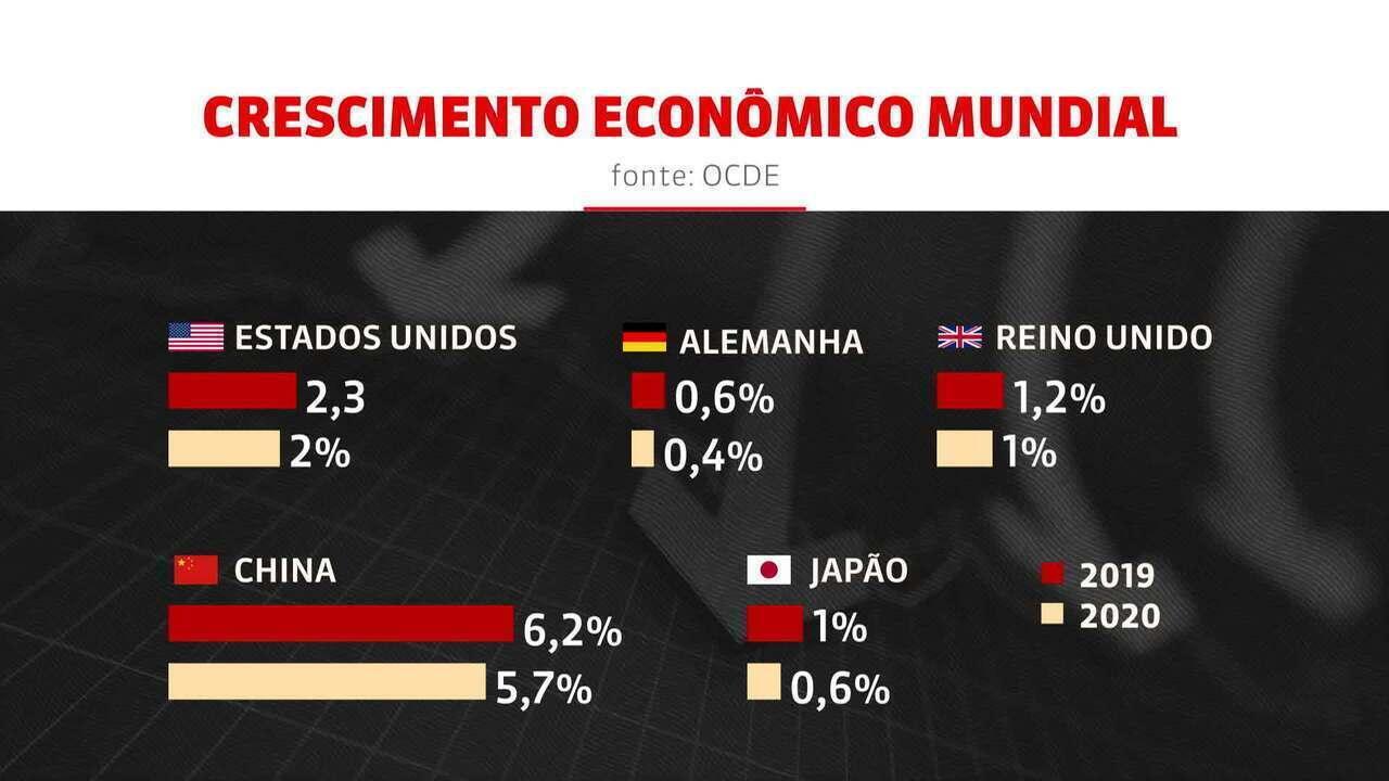 OCDE alerta para desaceleração da economia mundial