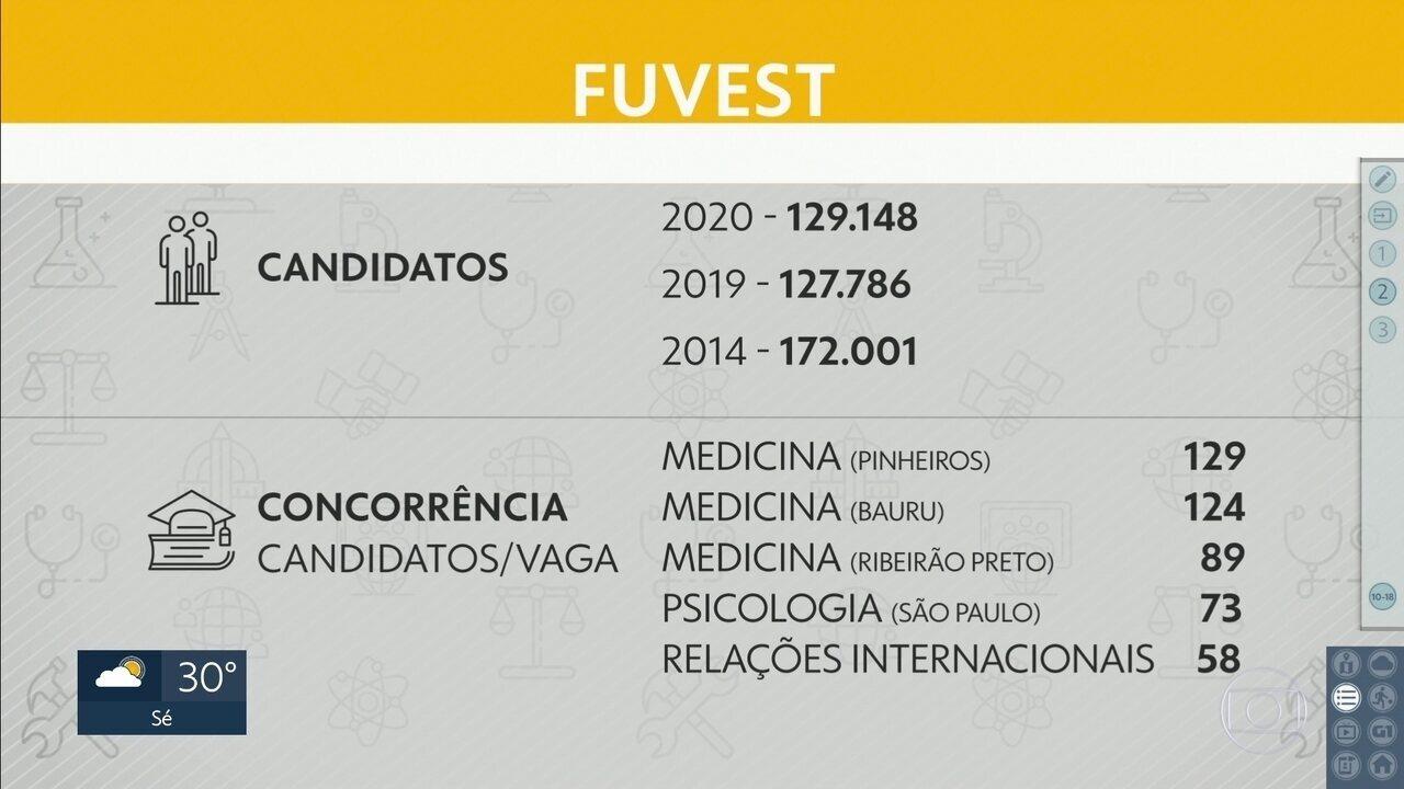 Vestibular da Fuvest é no próximo domingo e deve mobilizar quase 130 mil estudantes
