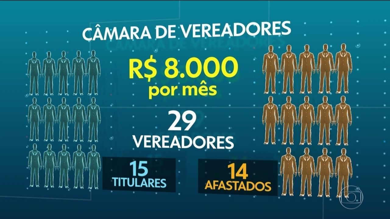 Município na região metropolitana de João Pessoa paga salário para vereadores afastados.