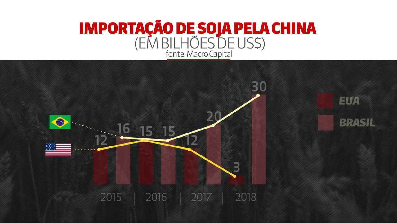 Dualibi: os impactos para o Brasil do acordo comercial entre China e Estados Unidos
