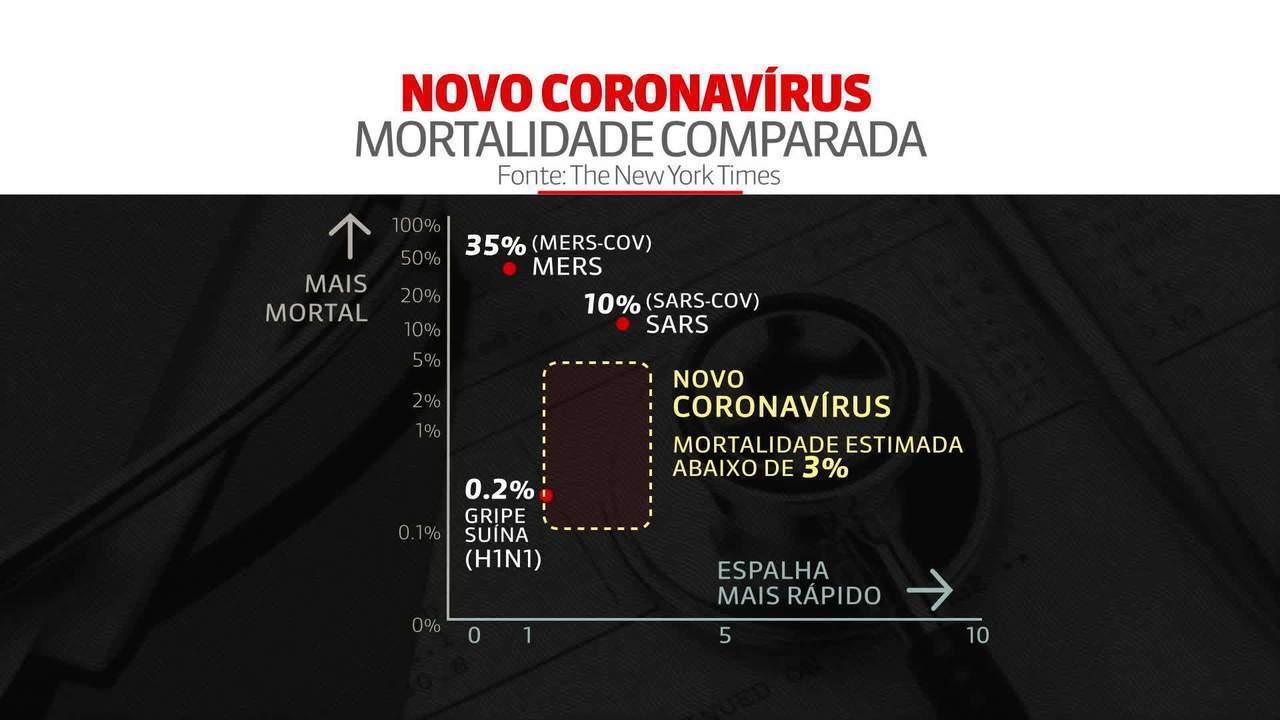 Entenda a letalidade do coronavírus