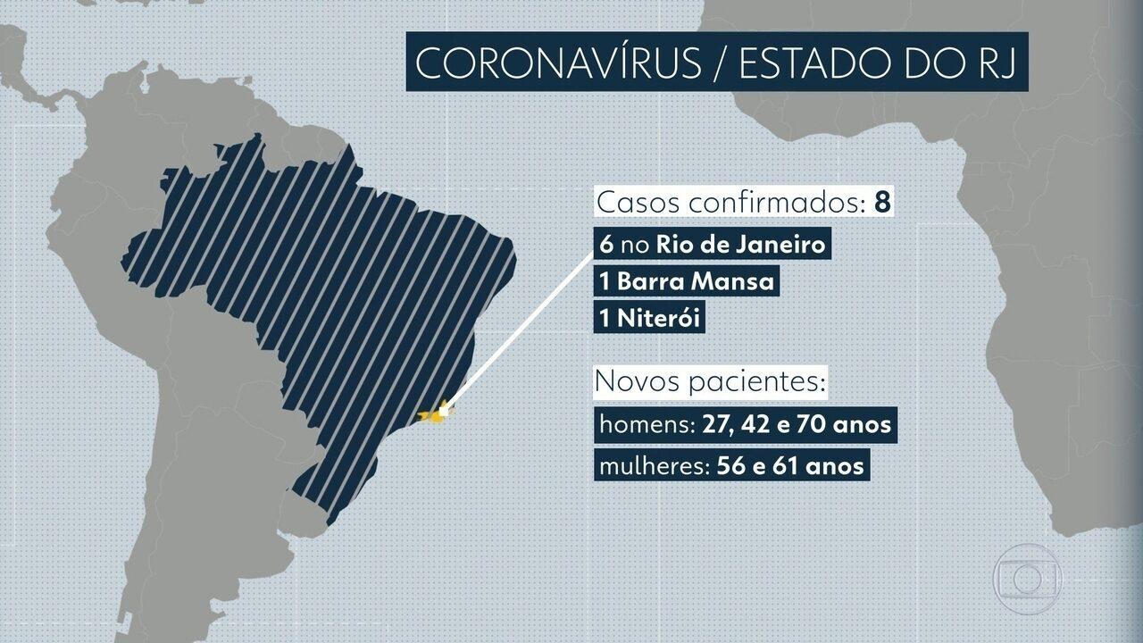 Sobe para oito o número de casos confirmados de coronavírus no estado do RJ
