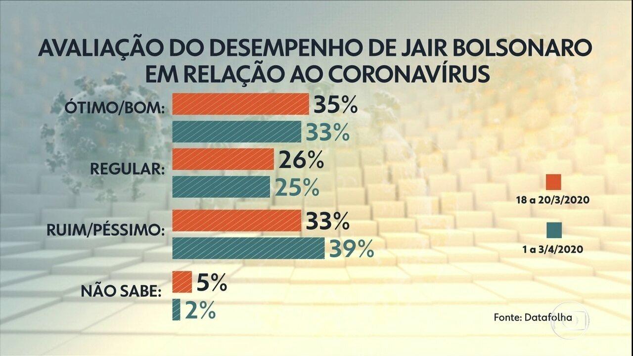 Bolsonaro tem aprovação de 33% e reprovação de 39% na gestão da crise do coronavírus