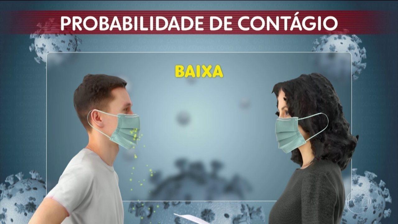 Uso de máscara é importante para diminuir a probabilidade de contágio
