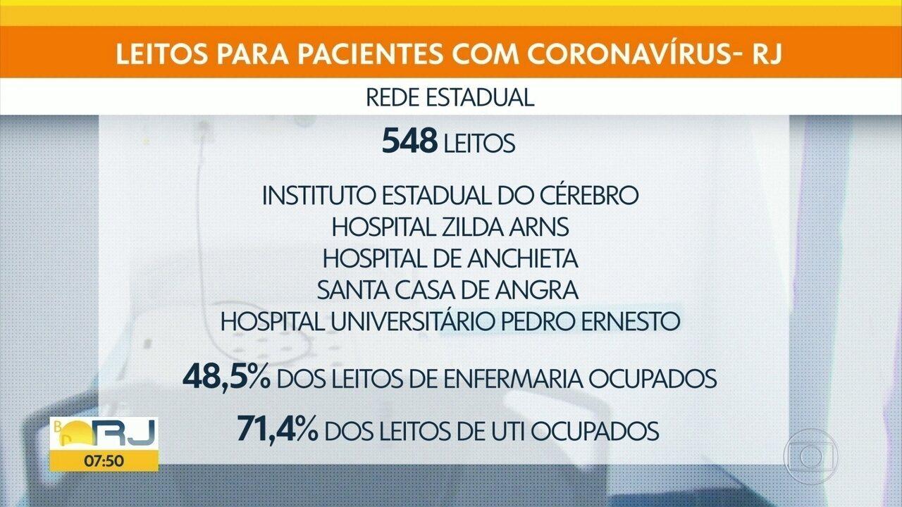 Rede estadual de saúde tem 71,4% dos leitos de UTI e 48,5% das enfermarias ocupados