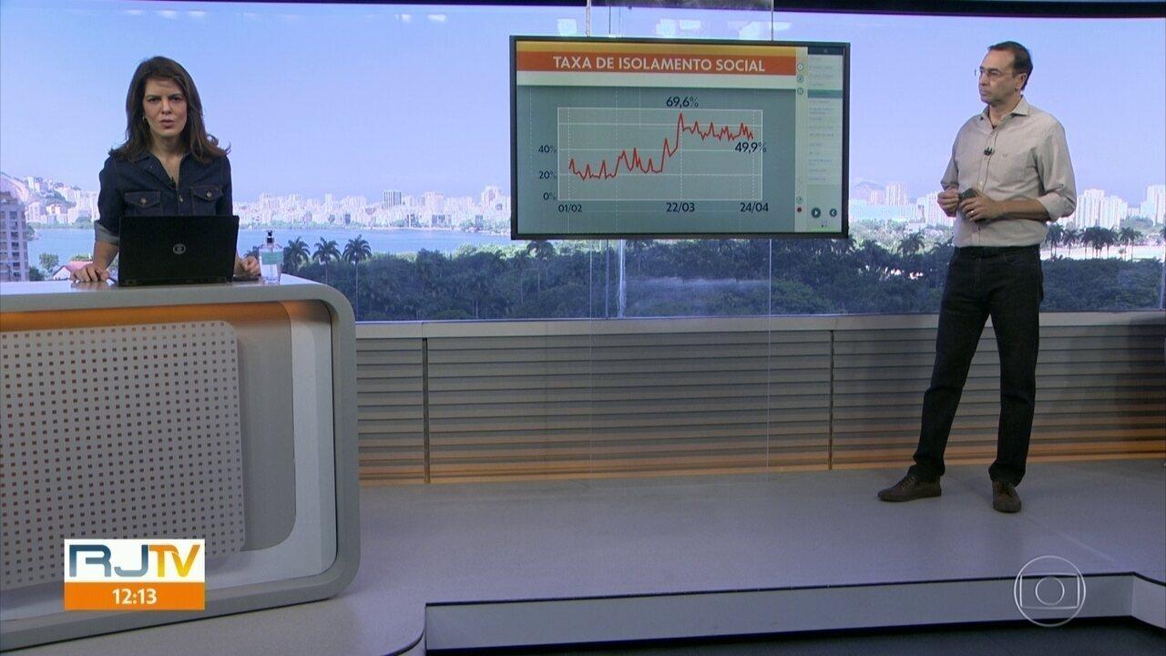 Taxa de isolamento social cai em quase 20 pontos percentuais no Rio, no último mês