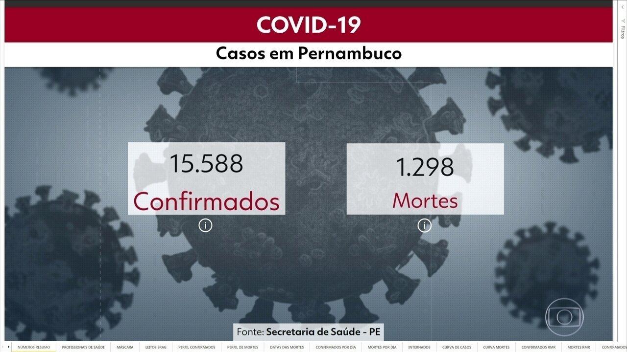 Pernambuco chega a 15.588 casos e 1.298 mortes por Covid-19