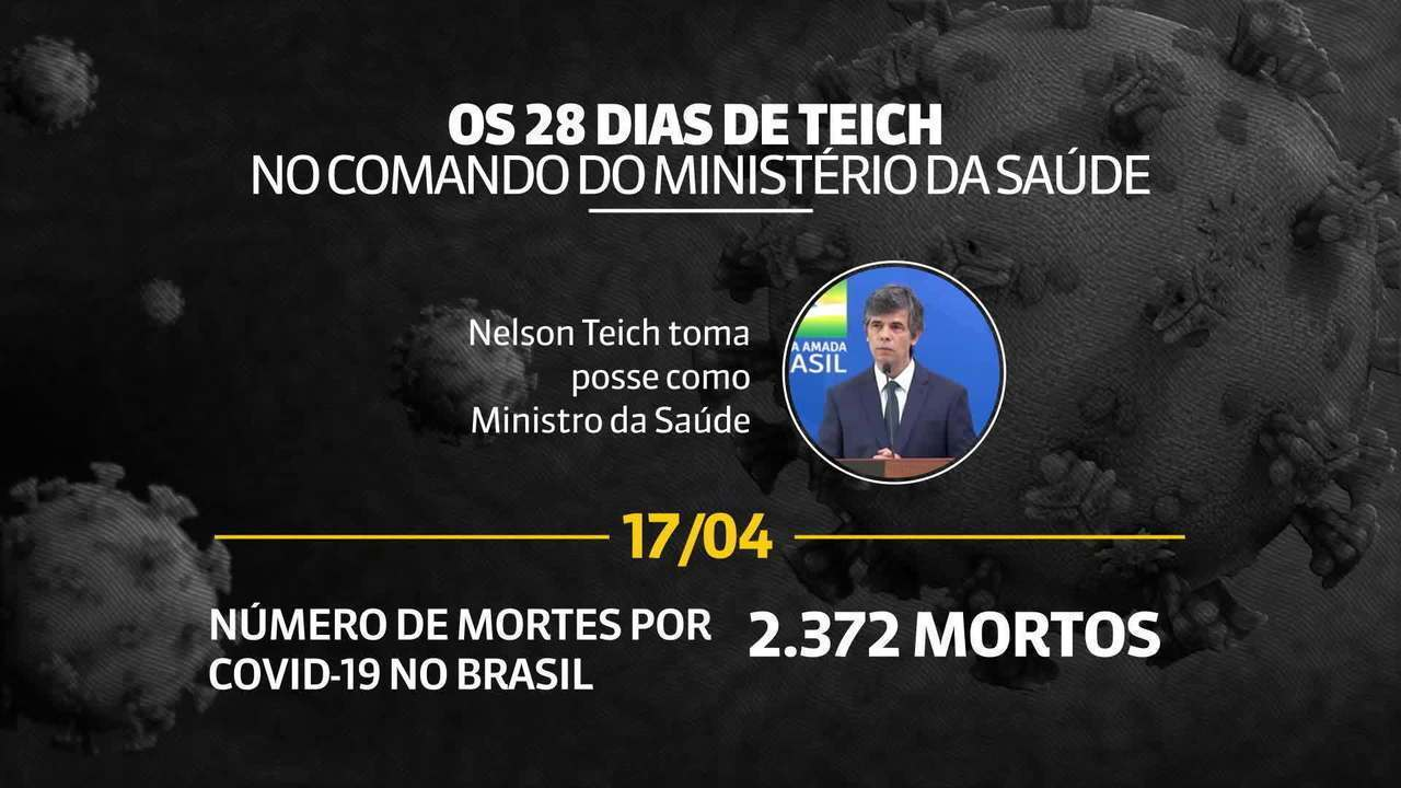 Relembre os 28 dias de Nelson Teich à frente do Ministério da Saúde