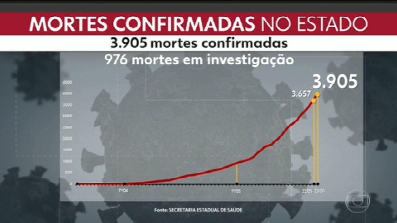 Número de mortes por coronavírus no RJ chega a 3.905