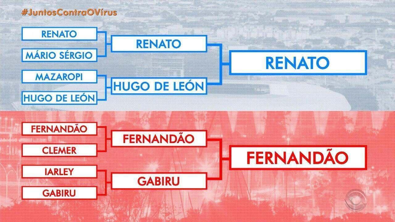 Mata-mata de ídolos: escolha o maior nome de Grêmio e Inter nos Mundiais