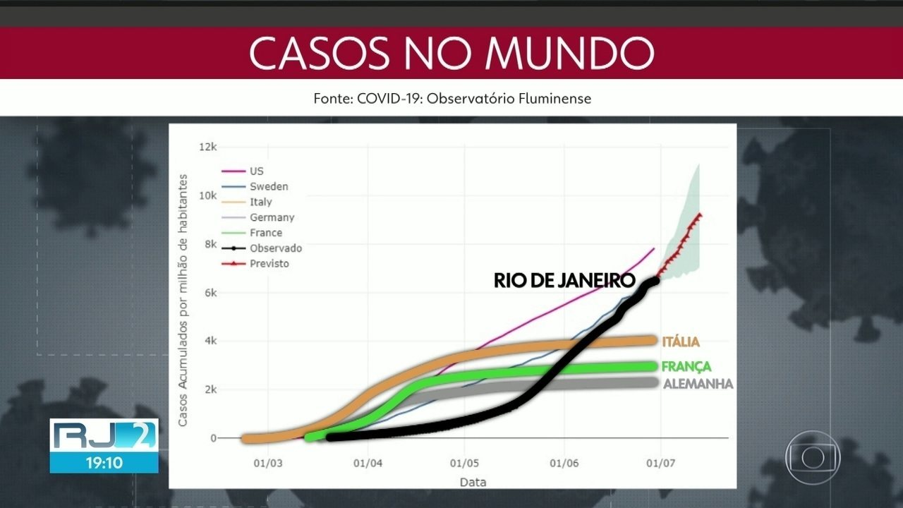 Especialistas falam sobre o que esperar da pandemia no Rio