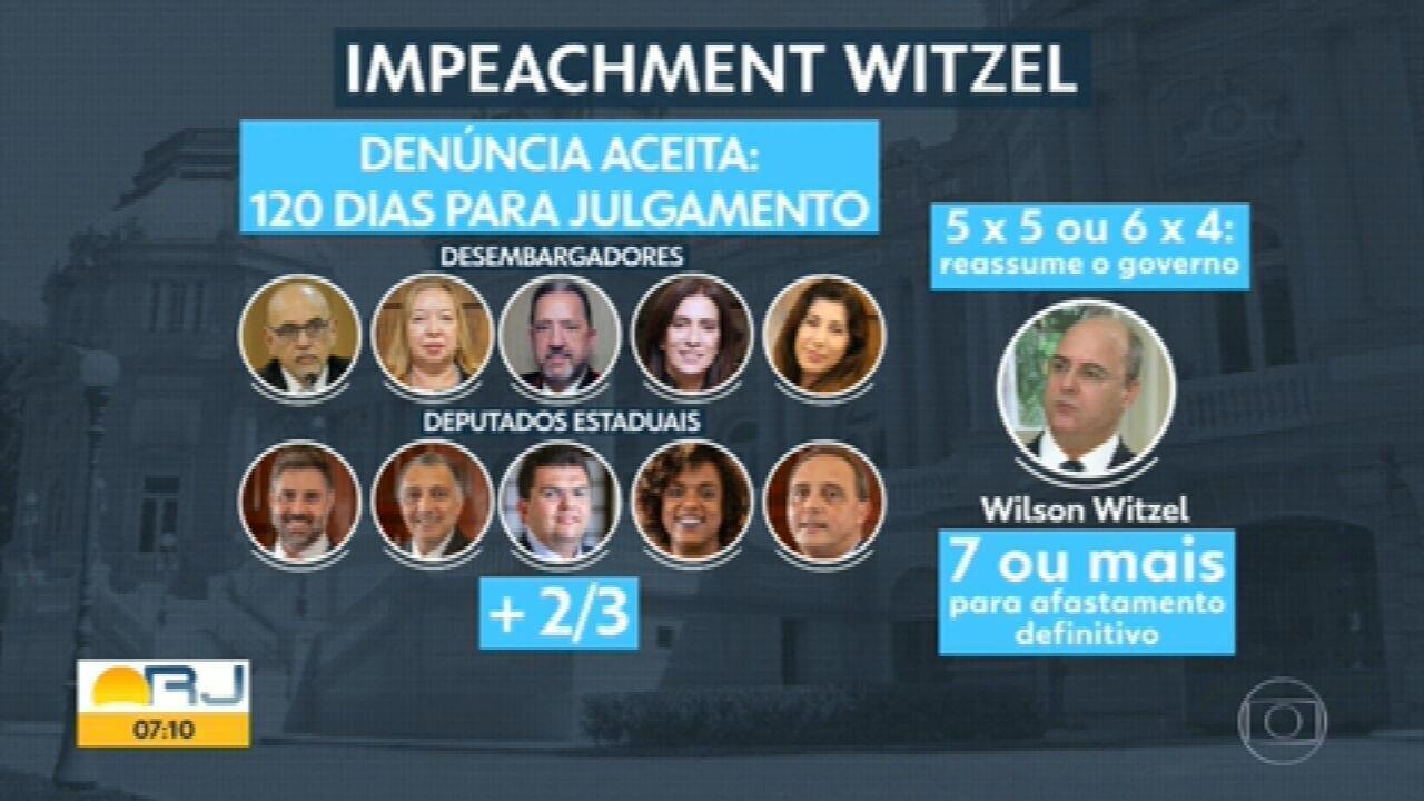 Entenda a votação do impeachment de Wilson Witzel