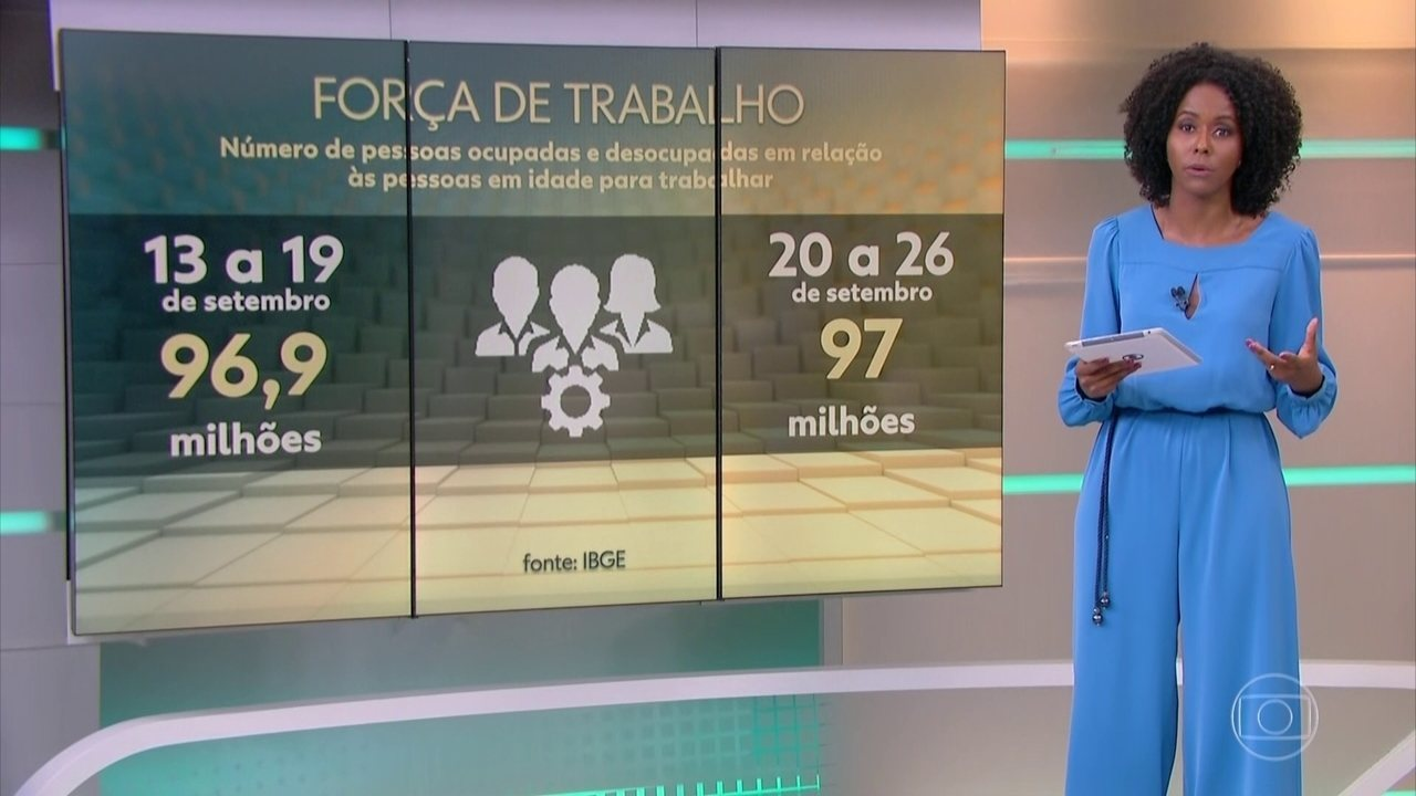 Desemprego atinge mais de 14 milhões de brasileiros, mostra IBGE