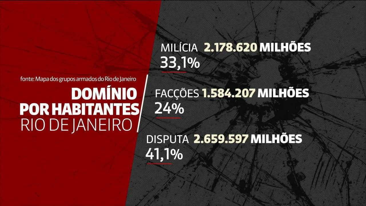 Milícias ocupam 57% do Rio e região metropolitana