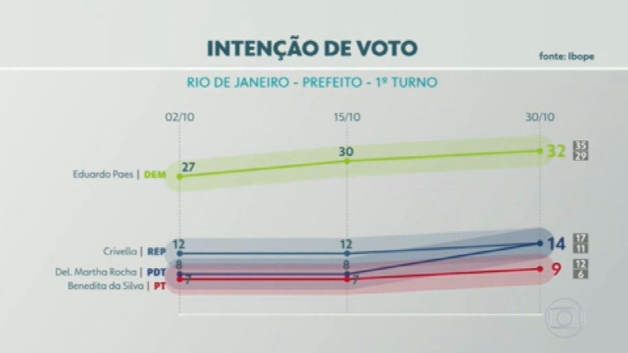 Ibope divulga a terceira pesquisa de intenção de voto para a prefeitura do Rio
