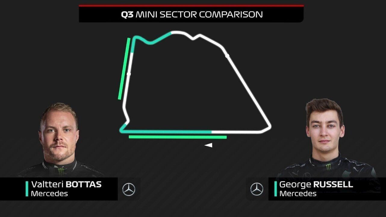Comparativo entre as voltas de Valtteri Bottas e George Russell no Q3 do GP de Sakhir