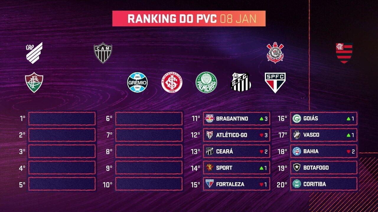 """Veja o que mudou no """"Ranking do PVC"""""""
