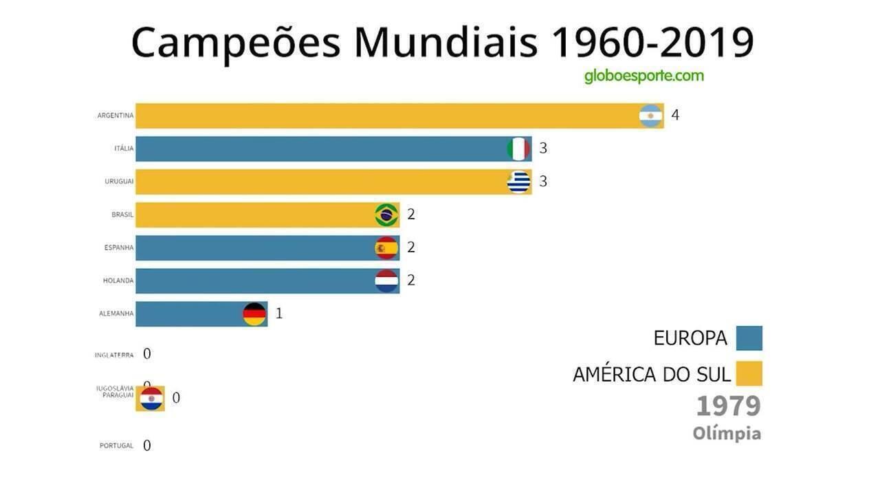 Clubes campeões mundiais de 1960 a 2019