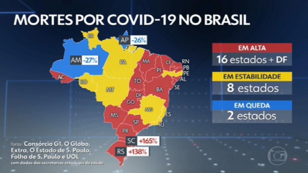 Brasil bateu novo recorde na média de óbitos no dia em que ultrapassou os 260 mil mortos por Covid
