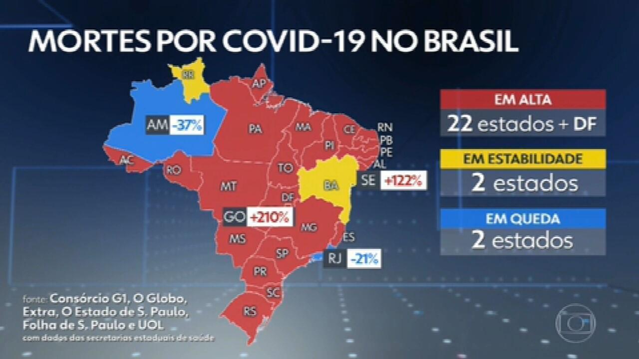 Brasil registra 2.798 mortes por Covid em 24 horas, novo recorde, e total passa de 282 mil