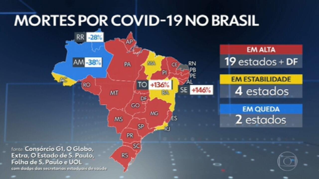 Brasil registra 2.659 mortes por Covid em 24 horas