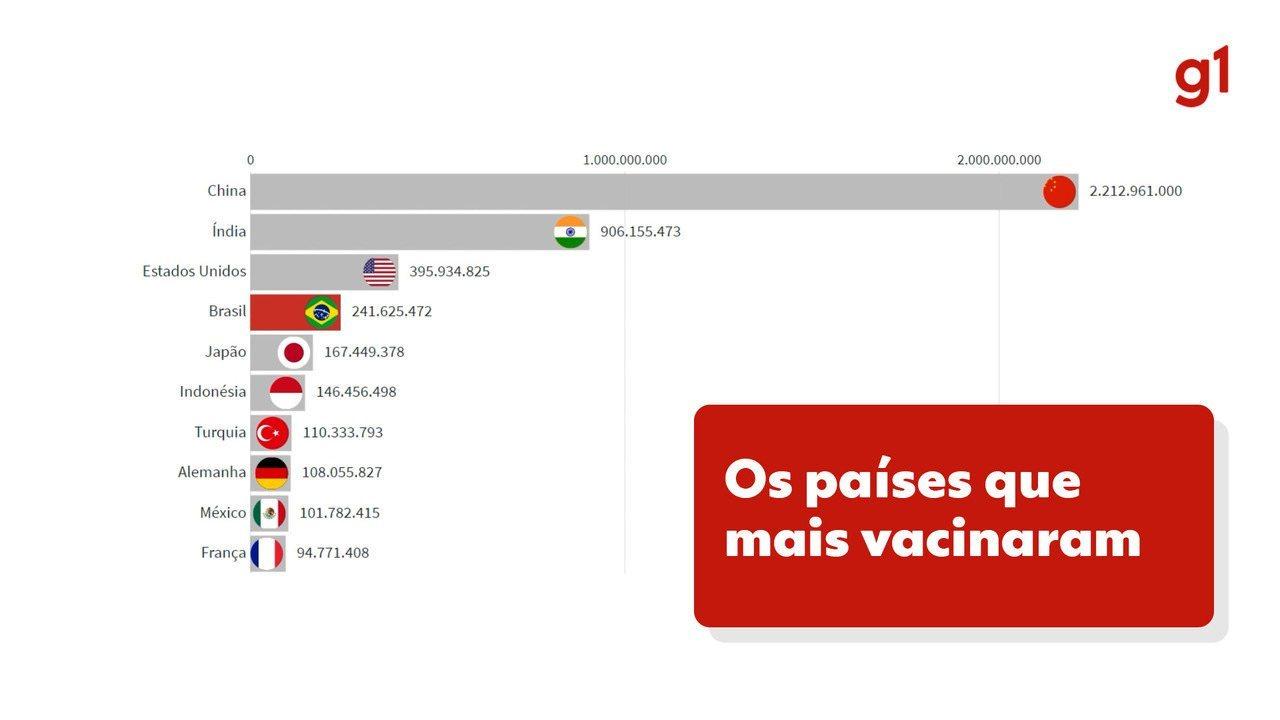 Os países que mais vacinaram contra Covid